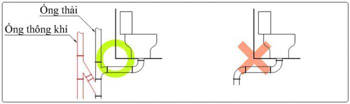 đường ống thông tắc khí