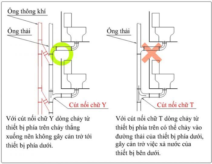 Lắp đặt cút nối chữ Y