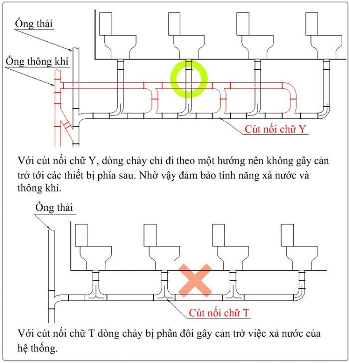 Lắp cút nối chữ Y