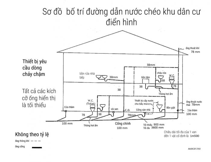Sờ đồ đường ống thoát nước chéo
